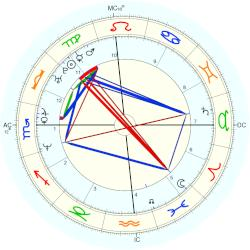 Terence Tierney - natal chart (Placidus)