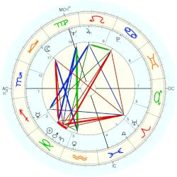 Richard Boucher - natal chart (Placidus)