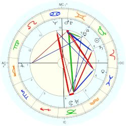 Georges Rose - natal chart (Placidus)