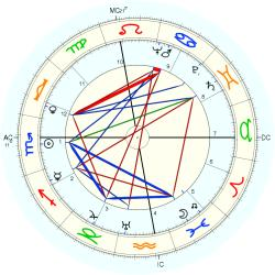 Maurice Ghiglion-Green - natal chart (Placidus)