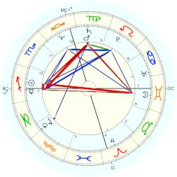 Billy Griego - natal chart (Placidus)