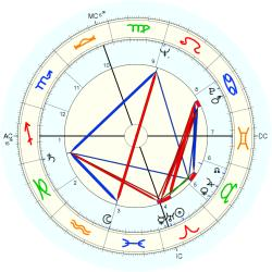 Don Elston - natal chart (Placidus)