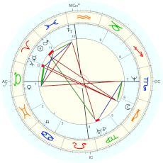 Elle Macpherson : alternative birth year - natal chart (Placidus)