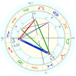 Andy (1927) Williams - natal chart (Placidus)