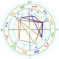 Heather Fargo - natal chart (Placidus)