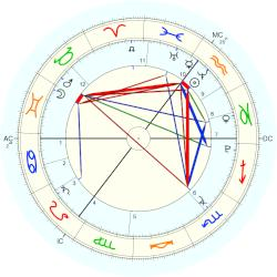 James Owen - natal chart (Placidus)