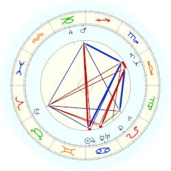 Sonia Sotomayor - natal chart (noon, no houses)