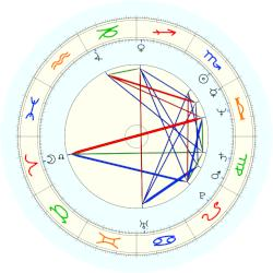 Anna Wintour - natal chart (noon, no houses)