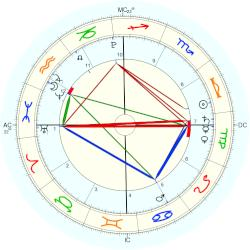 Nature: Sumatra Earthquake:Indonesia 2009 - natal chart (Placidus)