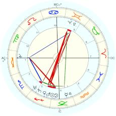 Lazare Ponticelli : from Wikipedia - natal chart (Placidus)