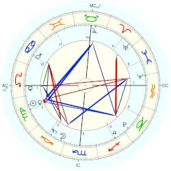 Madison Belafonte - natal chart (Placidus)