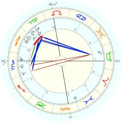 Russell Peters - natal chart (Placidus)