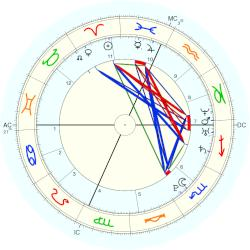 Lady Gaga Horoscope For Birth Date 28 March 1986 Born In Manhattan