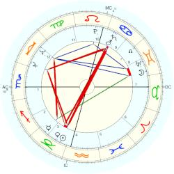 Howard Carpendale - natal chart (Placidus)