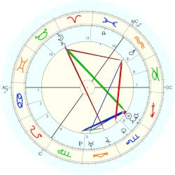 Olivia Jones - natal chart (Placidus)