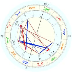 Billy Squier - natal chart (Placidus)