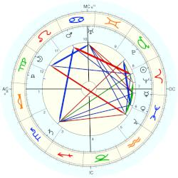 Prince of Schleswig-Holstein Christian Victor - natal chart (Placidus)