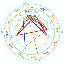 Princess of Schleswig-Holstein Marie Louise - natal chart (Placidus)