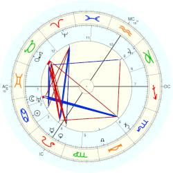Princess of Hesse and by Rhine Irene - natal chart (Placidus)