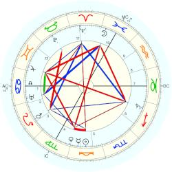 Prince of Hesse and by Rhine Friedrich - natal chart (Placidus)