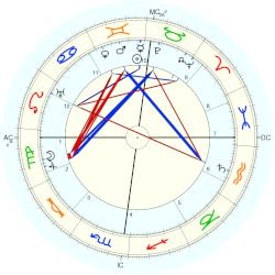 Princess of Hesse and by Rhine Marie - natal chart (Placidus)