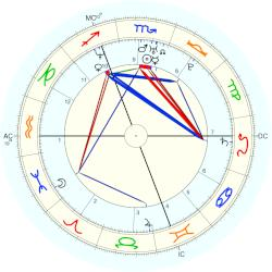 Thierry Omeyer - natal chart (Placidus)