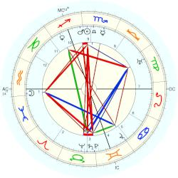 Jacques Maritain - natal chart (Placidus)
