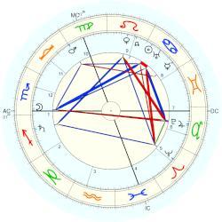 Maria von Linden, horoscope for birth date 18 July 1869