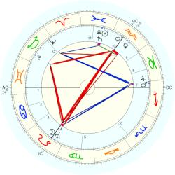 Willy Hellpach - natal chart (Placidus)