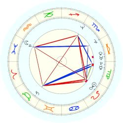 Jim Courier - natal chart (noon, no houses)