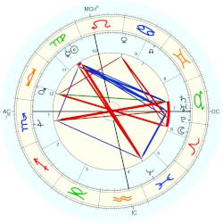 Paul Bourget - natal chart (Placidus)