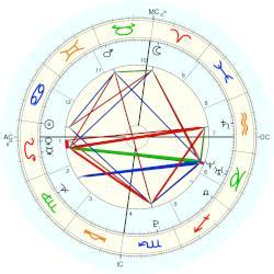 Selena Gomez Natal Chart Placidus