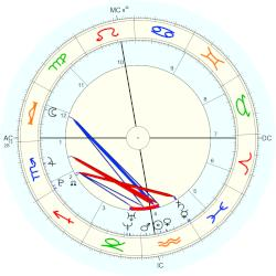 gay astrology dating style