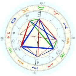 Demi Lovato Natal Chart Placidus