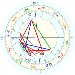 William Emerson - natal chart (Placidus)