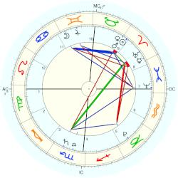Terrorist: Boston Marathon Bombings - natal chart (Placidus)