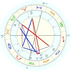 Cliff Richard - natal chart (Placidus)