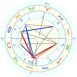 Lee and Lyn Wilde - natal chart (Placidus)