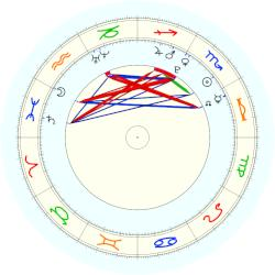 Nick d'Aloisio - natal chart (noon, no houses)