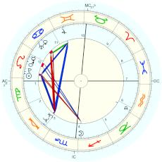 Bill Roorbach : with daylight saving time - natal chart (Placidus)