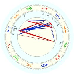 Henry Wadsworth Longfellow - natal chart (noon, no houses)