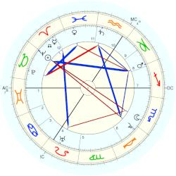Paul Pfeiffer - natal chart (Placidus)
