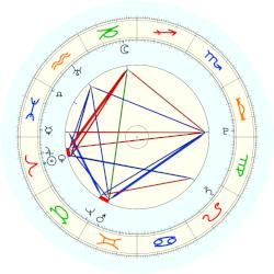 King of the Franks Charles I - natal chart (noon, no houses)