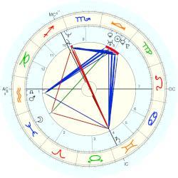 Naidoo Xavier Astro Databank