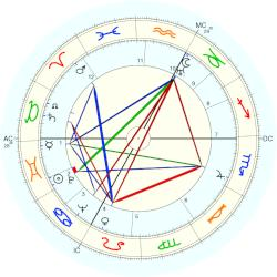 Alfred Loewenguth - natal chart (Placidus)
