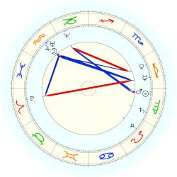 Siegfried Marcus - natal chart (noon, no houses)