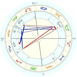 Mathias Cormann - natal chart (Placidus)
