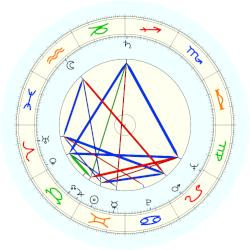 Peter Higgs - natal chart (noon, no houses)