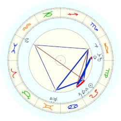 Janet Yellen - natal chart (noon, no houses)
