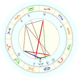 Karl Popper - natal chart (noon, no houses)